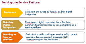 Banking_as_a_plattform