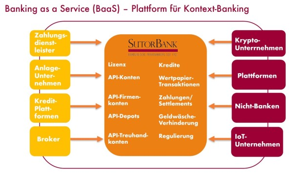 banking_plattform_optimiert